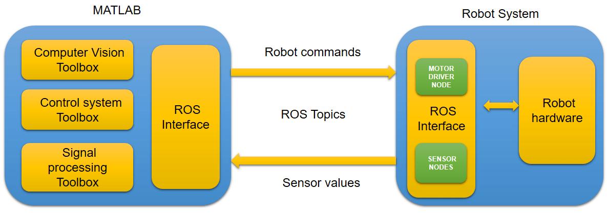 Robotics System Toolbox