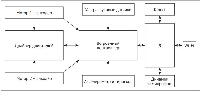 Блок-схема конструкции робота