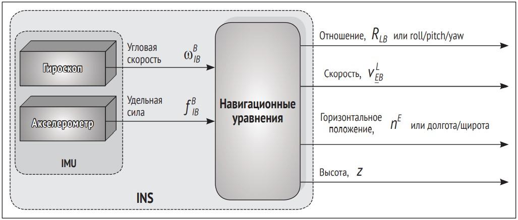 Блок-схема IMU