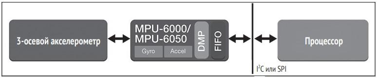 Блок-схема MPU 6050