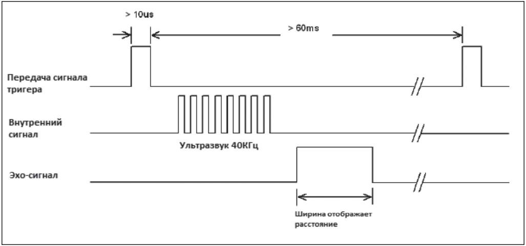 Входной и выходной сигналы ультразвукового датчика