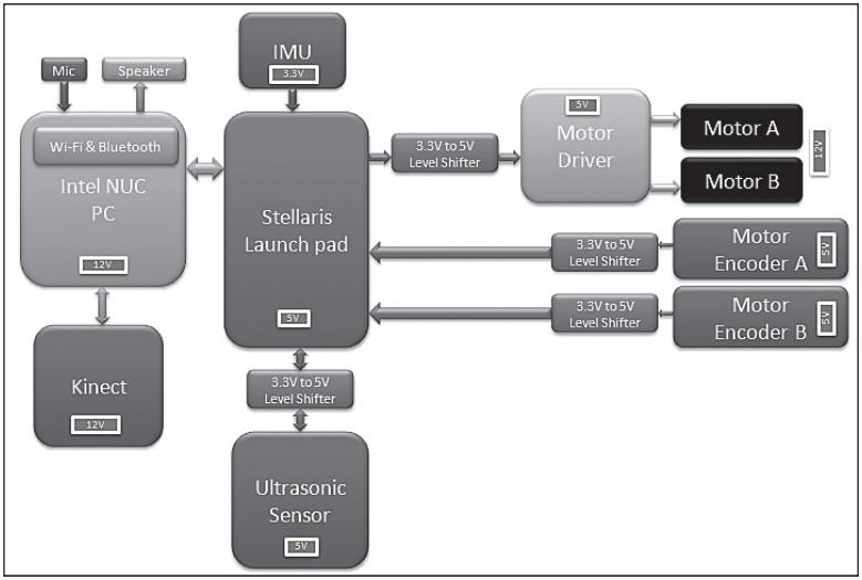 Детализированная блок-схема оборудования Chefbot