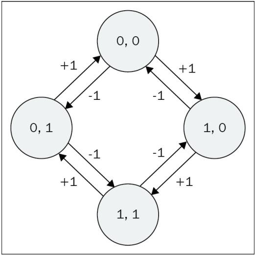 Диаграмма перехода состояний энкодеров