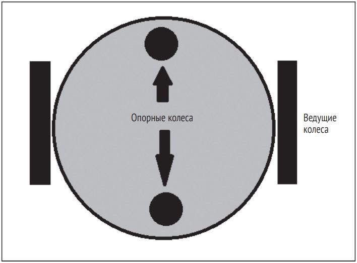 Дифференциальная система привода