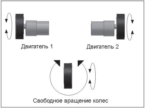 Дифференциальный колесный робот