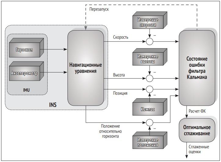 Инерциальная навигационная система с фильтром Кальмана