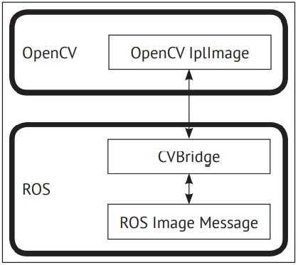 Интерфейс OpenCV – ROS