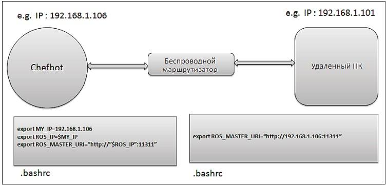 Конфигурация сети для ChefBot