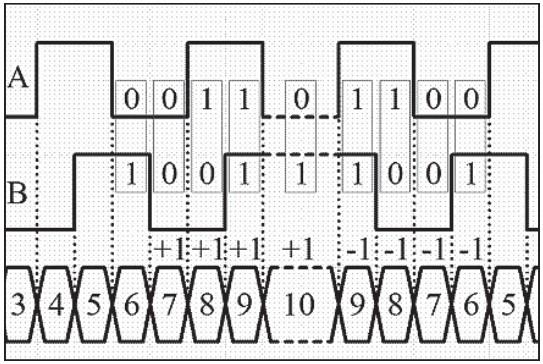 Определение направления вращения вала двигателя по импульсам энкодера