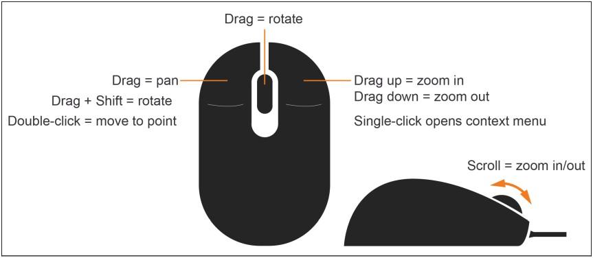 Основные операции, выполняемые в Gazebo мышью