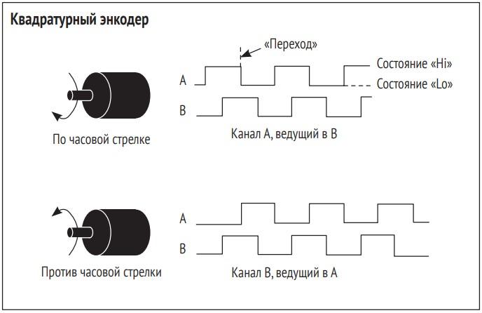 Осциллограммы канала А и канала В квадратурного энкодера