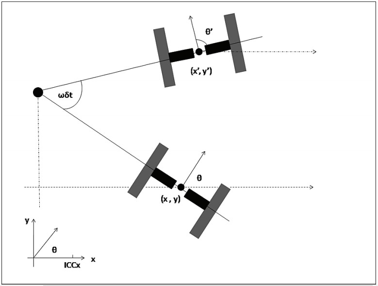Поворот робота относительно ICC на угол ωδt в градусах