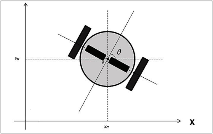 Положение робота Х, Y и θ в глобальной системе координат