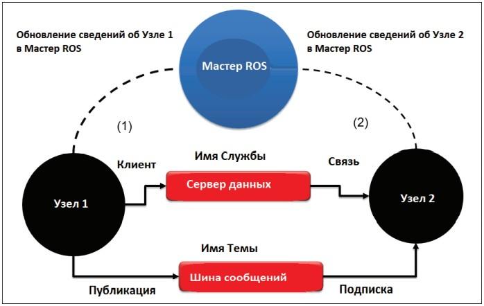 Связь между узлами ROS и мастером ROS