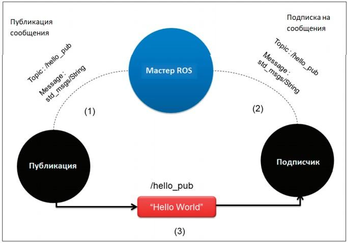 Связь между узлом издателя и подписчика