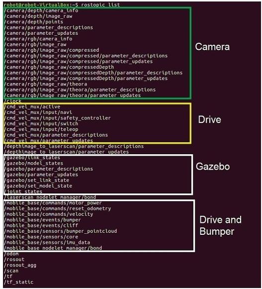 Темы ROS для моделирования TurtleBot 2