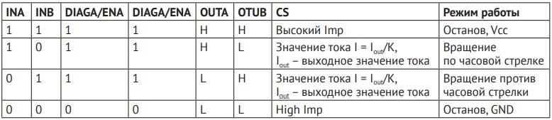 таблица истинности комбинаций входных и выходных данных