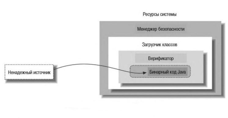 Модель безопасности Java
