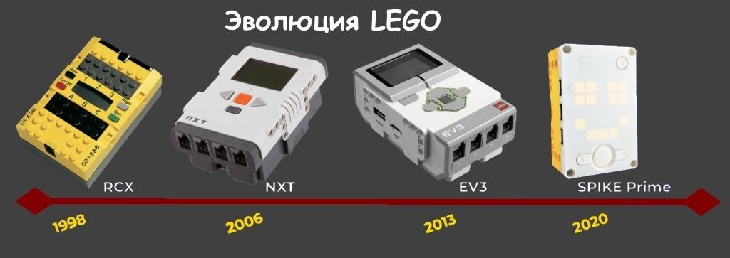 Эволюция Лего