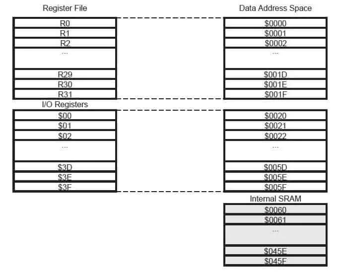 Карта оперативной памяти