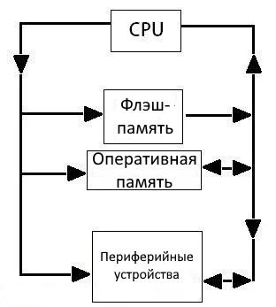 Связь с периферийными устройствами