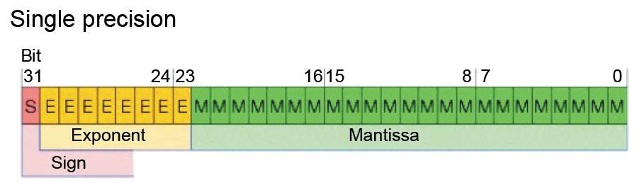 Таблица переменных