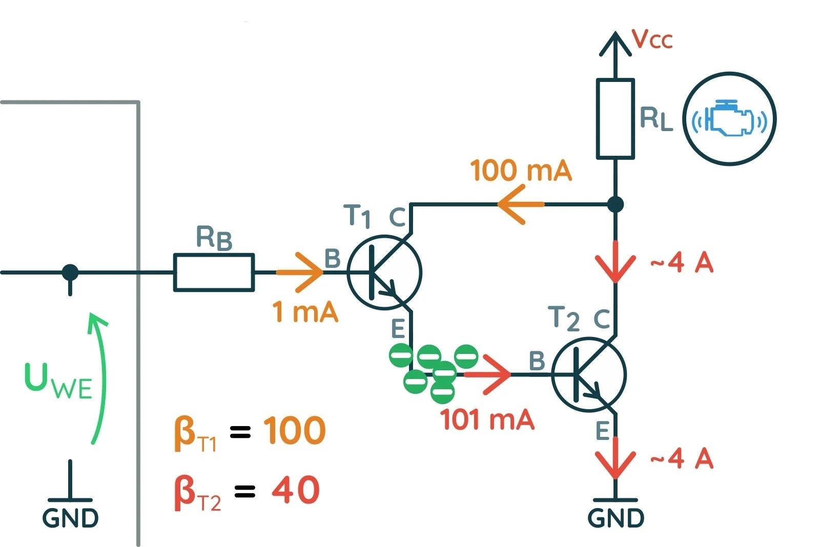 Течение тока через базу, активирует оба транзистора