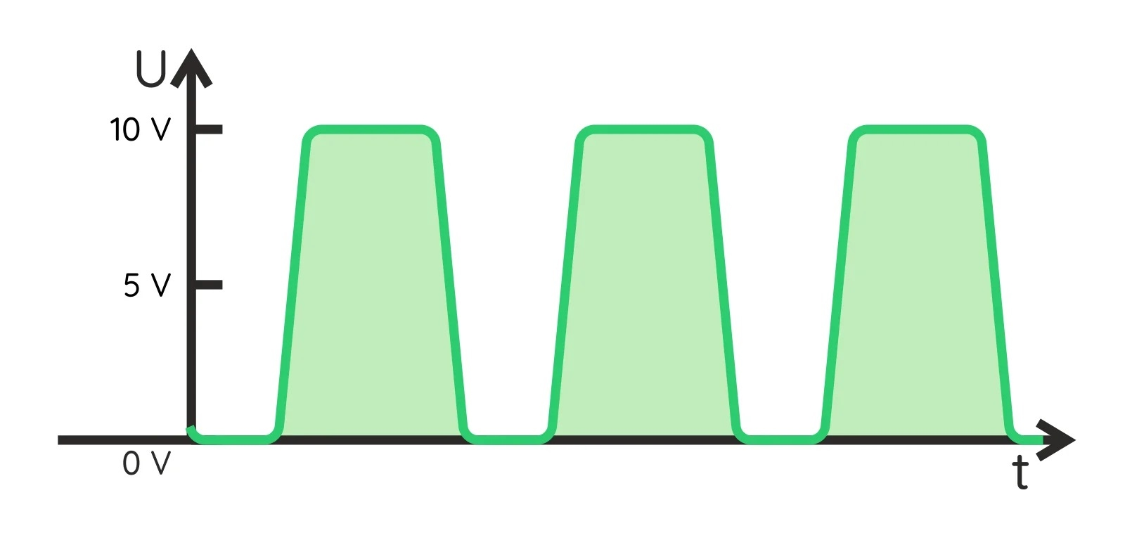 Внешний вид прямоугольного сигнала