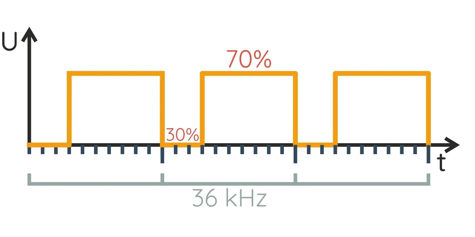 ИК-диод будет светиться только 30% времени