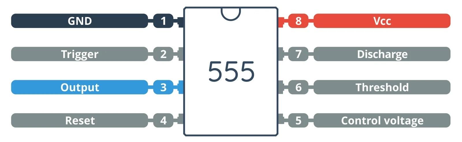 Описание выводов микросхемы NE555