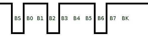 Пример передачи UART