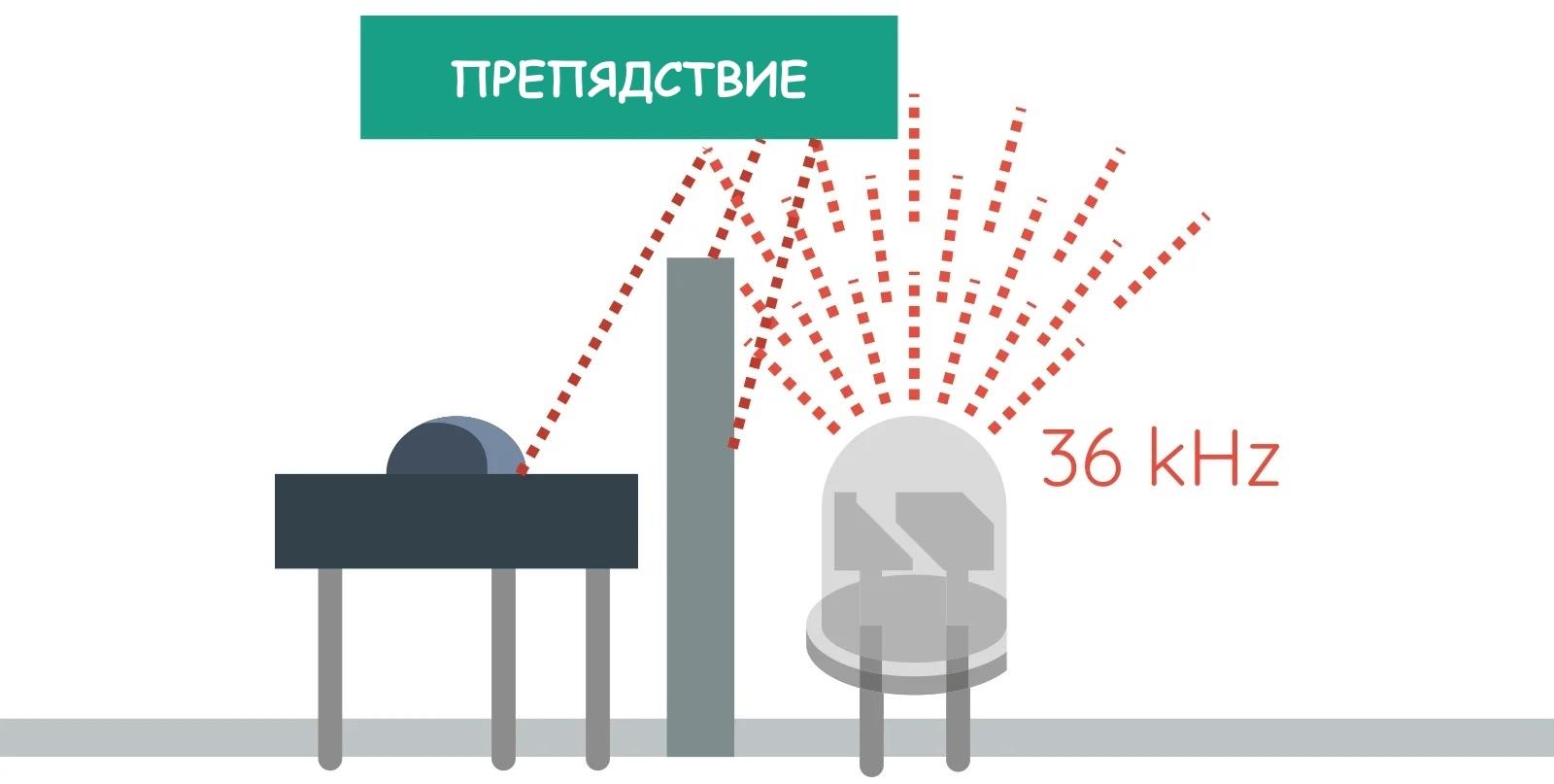 Принцип работы инфракрасного датчика