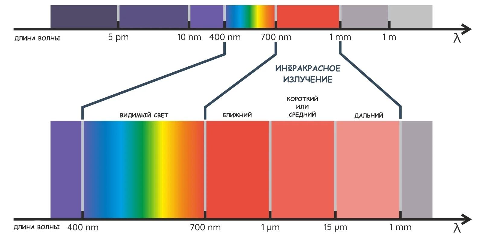 Разделение спектра