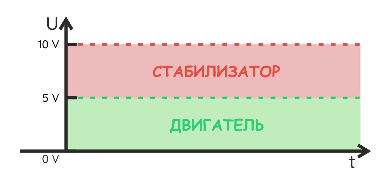 Распределение напряжения при питании двигателя от стабилизатора