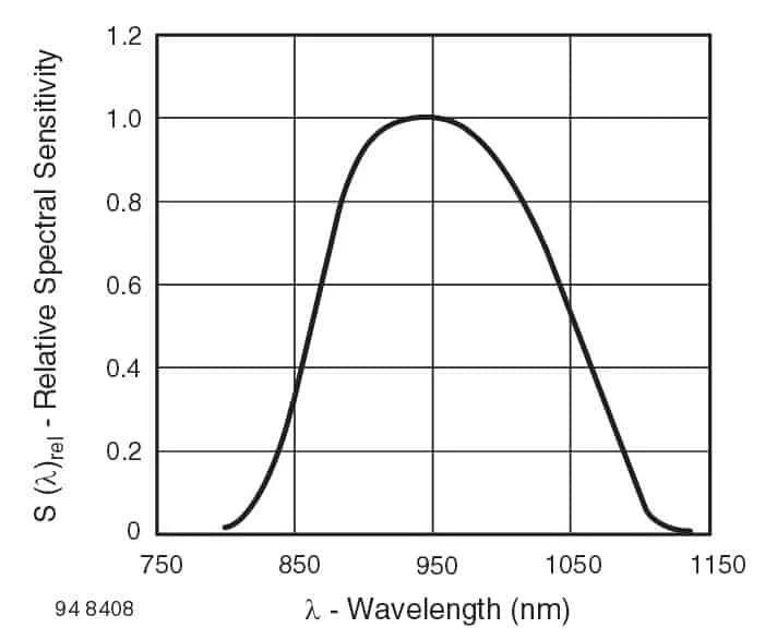 Связь между чувствительностью и длиной волны