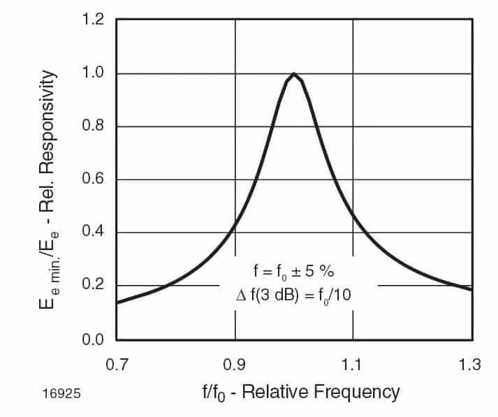 Связь между чувствительностью и частотой