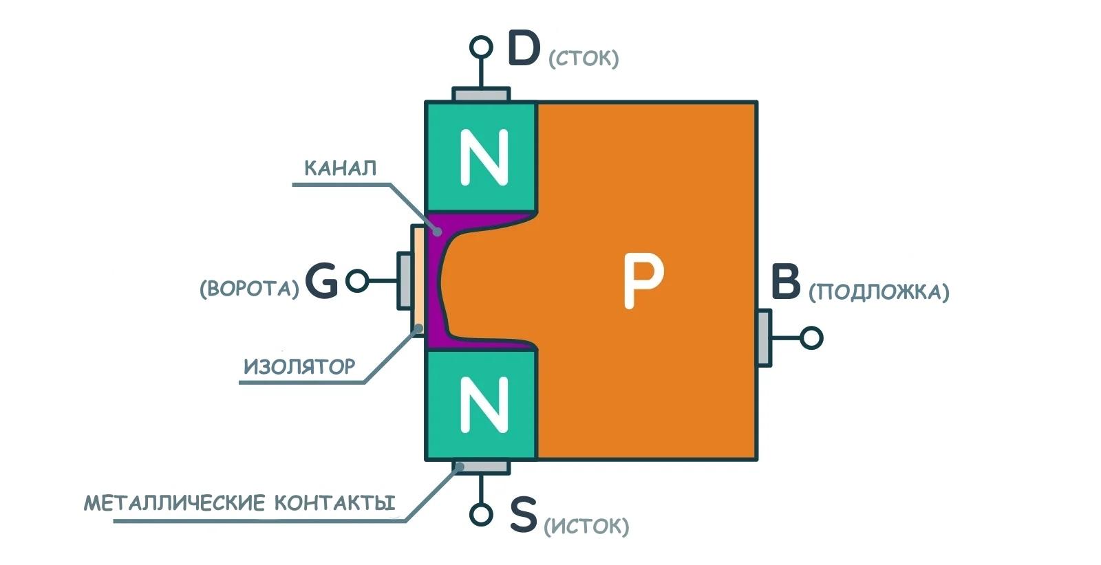 Упрощенная конструкция транзистора