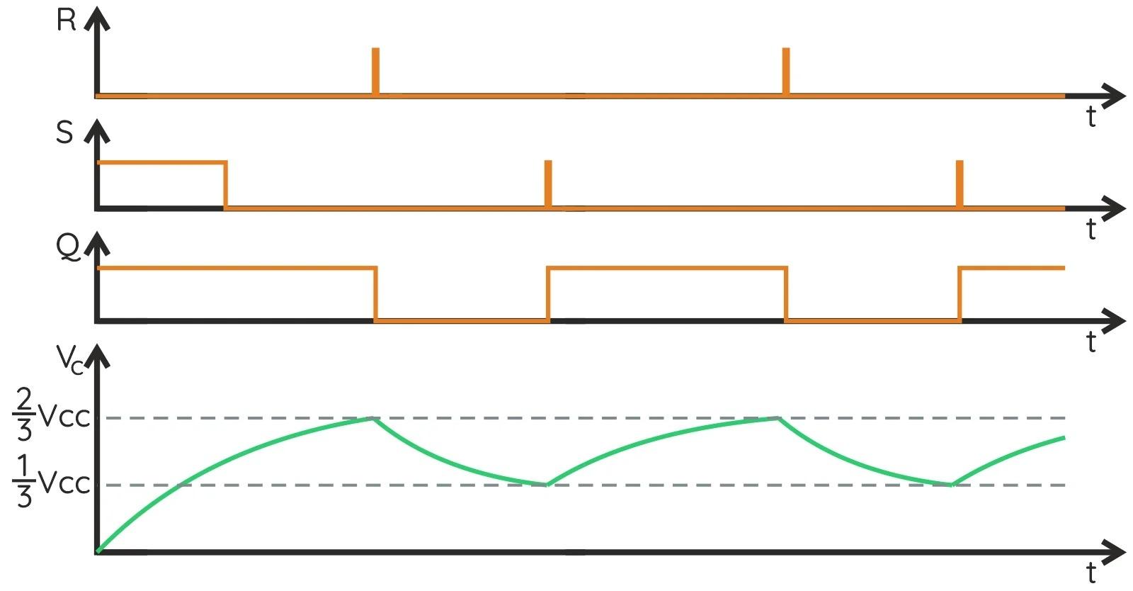 Ход напряжений внутри NE555