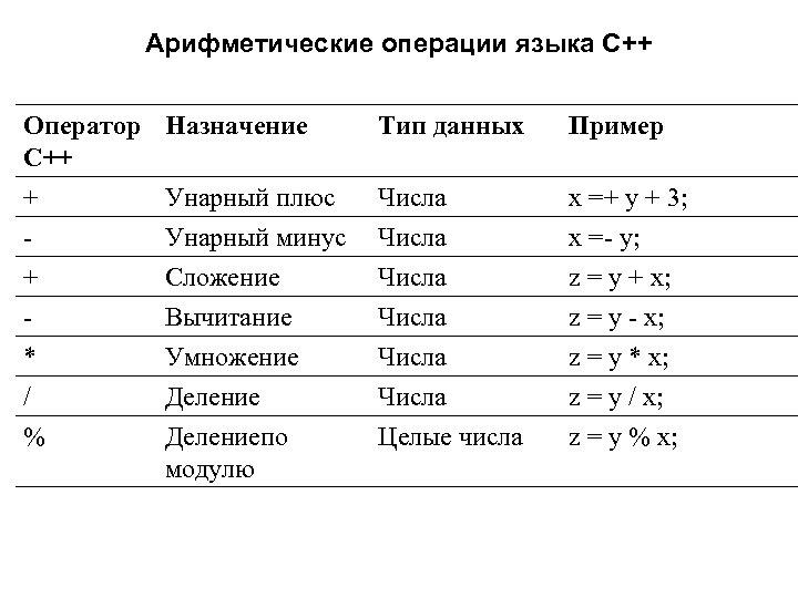 Арифметические операторы в скетче