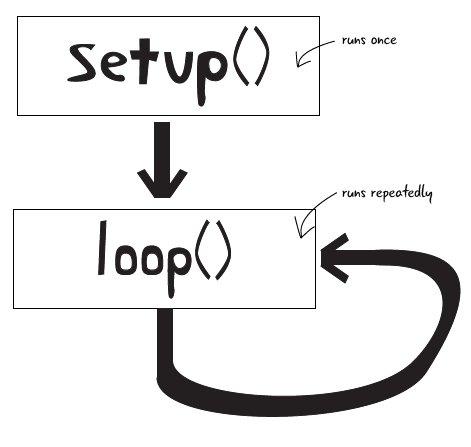 Основной цикл и вызов функции