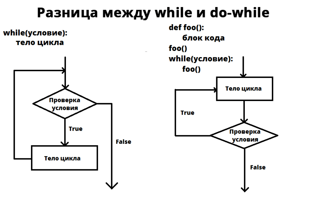 Разница между while и do while