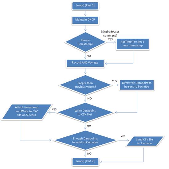 Скетч программы Arduino
