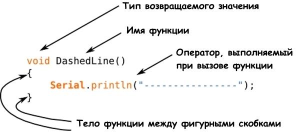 Структура простой функции