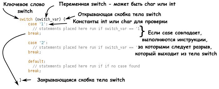 Структура оператора switch