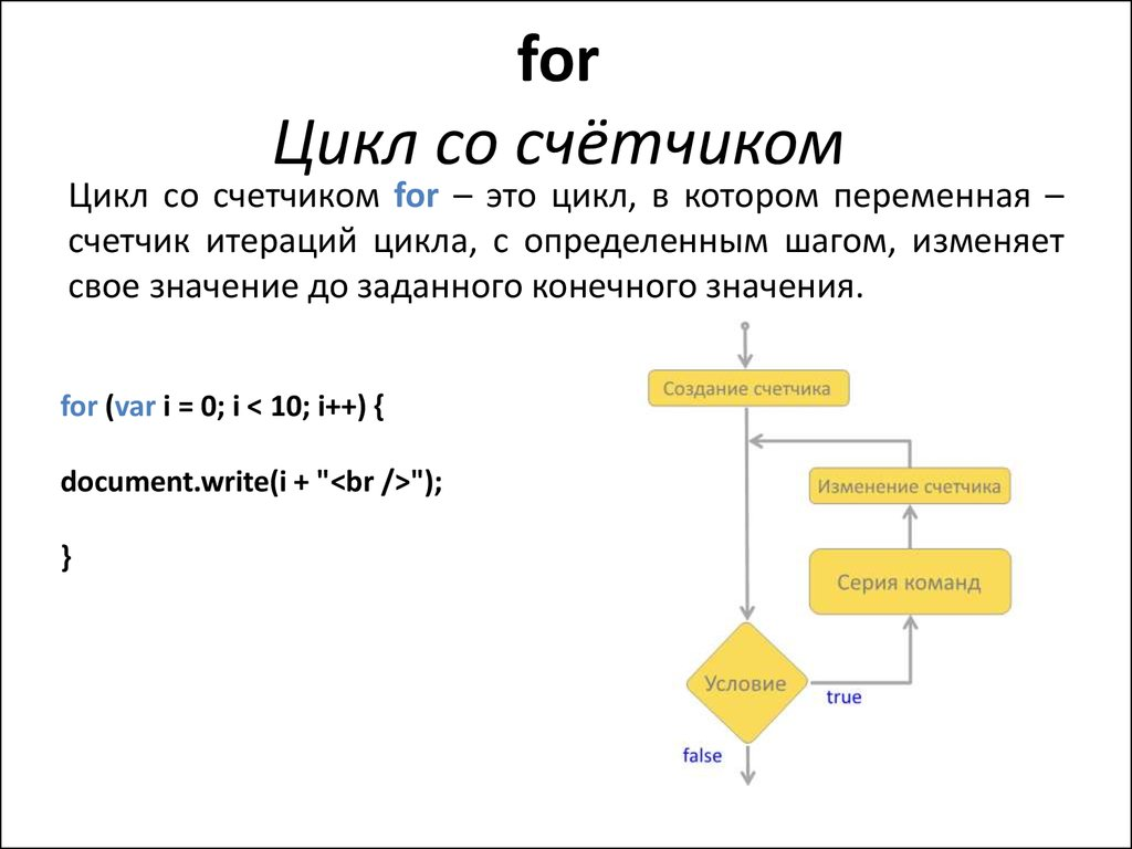 For цикл