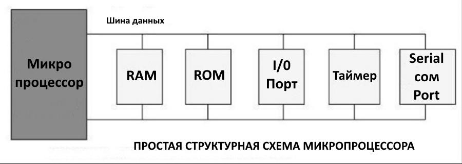 Базовая блок-схема 2