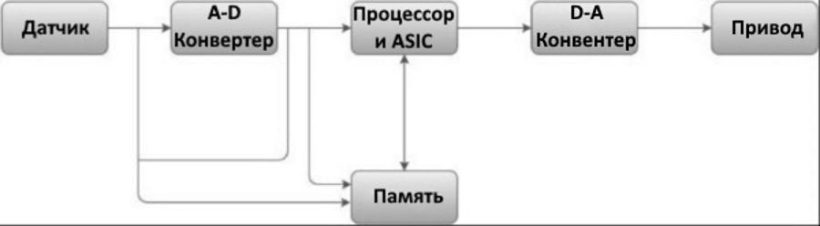 Структура встроенной системы