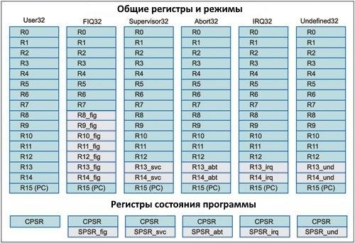 Общие регистры и режимы