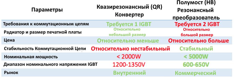 Сравнение преобразователей